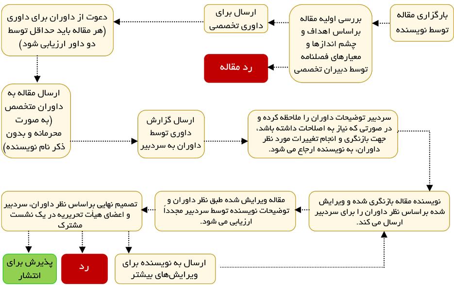 فرایند داوری و تصمیم گیری در فصلنامه مطالعات میان رشته ای ر علوم انسانی